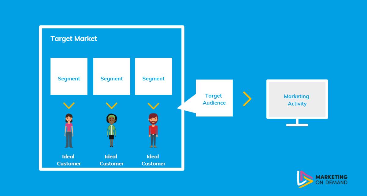 customer targeting infographic